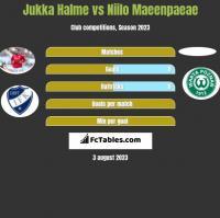 Jukka Halme vs Niilo Maeenpaeae h2h player stats