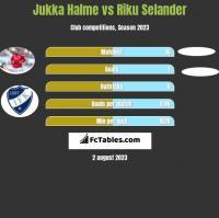 Jukka Halme vs Riku Selander h2h player stats