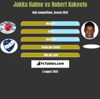 Jukka Halme vs Robert Kakeeto h2h player stats