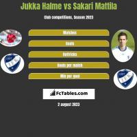 Jukka Halme vs Sakari Mattila h2h player stats