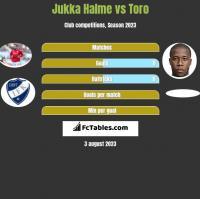 Jukka Halme vs Toro h2h player stats
