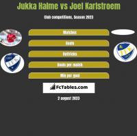 Jukka Halme vs Joel Karlstroem h2h player stats