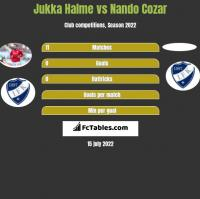 Jukka Halme vs Nando Cozar h2h player stats