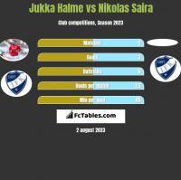 Jukka Halme vs Nikolas Saira h2h player stats