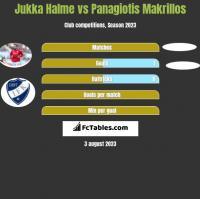 Jukka Halme vs Panagiotis Makrillos h2h player stats