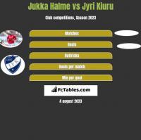 Jukka Halme vs Jyri Kiuru h2h player stats