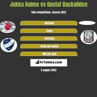 Jukka Halme vs Gustaf Backaliden h2h player stats