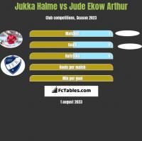 Jukka Halme vs Jude Ekow Arthur h2h player stats