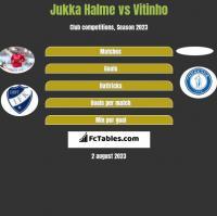Jukka Halme vs Vitinho h2h player stats