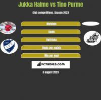 Jukka Halme vs Tino Purme h2h player stats