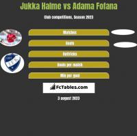 Jukka Halme vs Adama Fofana h2h player stats