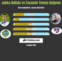 Jukka Raitala vs Facundo Tomas Quignon h2h player stats