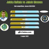 Jukka Raitala vs Jakob Glesnes h2h player stats