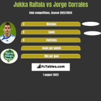 Jukka Raitala vs Jorge Corrales h2h player stats