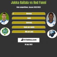 Jukka Raitala vs Rod Fanni h2h player stats