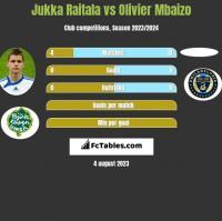 Jukka Raitala vs Olivier Mbaizo h2h player stats