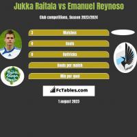 Jukka Raitala vs Emanuel Reynoso h2h player stats