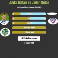 Jukka Raitala vs Jader Obrian h2h player stats
