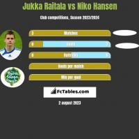 Jukka Raitala vs Niko Hansen h2h player stats