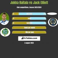 Jukka Raitala vs Jack Elliott h2h player stats
