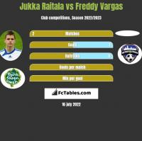 Jukka Raitala vs Freddy Vargas h2h player stats