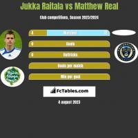 Jukka Raitala vs Matthew Real h2h player stats