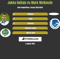 Jukka Raitala vs Mark McKenzie h2h player stats