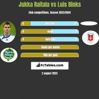 Jukka Raitala vs Luis Binks h2h player stats