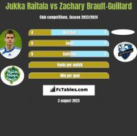 Jukka Raitala vs Zachary Brault-Guillard h2h player stats
