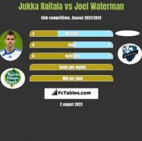 Jukka Raitala vs Joel Waterman h2h player stats