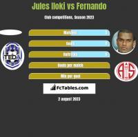 Jules Iloki vs Fernando h2h player stats