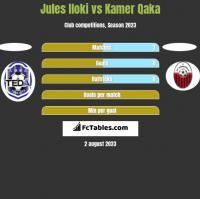 Jules Iloki vs Kamer Qaka h2h player stats