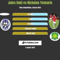Jules Iloki vs Nicholas Yennaris h2h player stats
