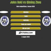 Jules Iloki vs Qiming Zhou h2h player stats