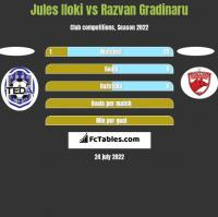 Jules Iloki vs Razvan Gradinaru h2h player stats