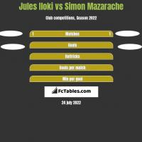 Jules Iloki vs Simon Mazarache h2h player stats