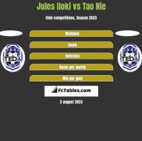 Jules Iloki vs Tao Nie h2h player stats