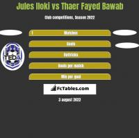 Jules Iloki vs Thaer Fayed Bawab h2h player stats