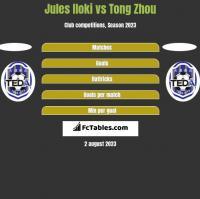 Jules Iloki vs Tong Zhou h2h player stats
