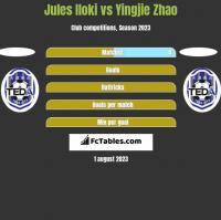 Jules Iloki vs Yingjie Zhao h2h player stats