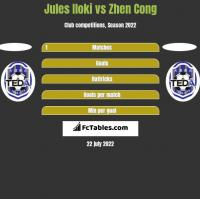 Jules Iloki vs Zhen Cong h2h player stats
