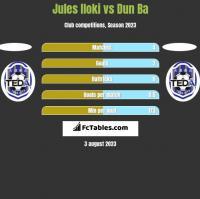 Jules Iloki vs Dun Ba h2h player stats