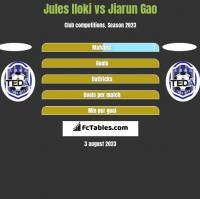 Jules Iloki vs Jiarun Gao h2h player stats
