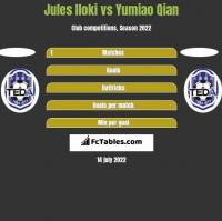 Jules Iloki vs Yumiao Qian h2h player stats