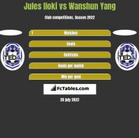 Jules Iloki vs Wanshun Yang h2h player stats
