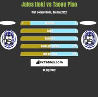 Jules Iloki vs Taoyu Piao h2h player stats