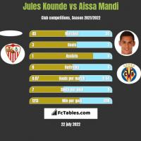 Jules Kounde vs Aissa Mandi h2h player stats