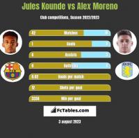 Jules Kounde vs Alex Moreno h2h player stats