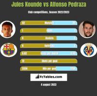 Jules Kounde vs Alfonso Pedraza h2h player stats
