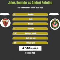 Jules Kounde vs Andrei Peteleu h2h player stats